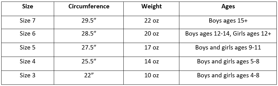 Chart showing the basketball size each age should use. Circumference and weight of each basketball size is listed.