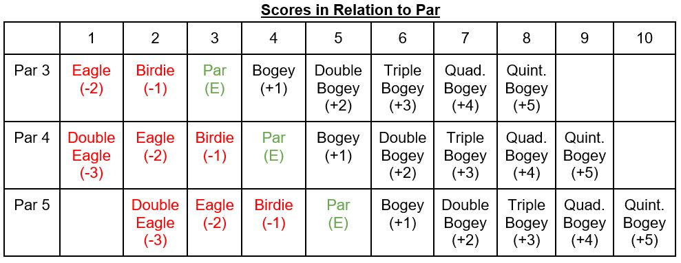 Table showing golf scoring terms in relation to Par 3, Par 4, and Par 5 holes.