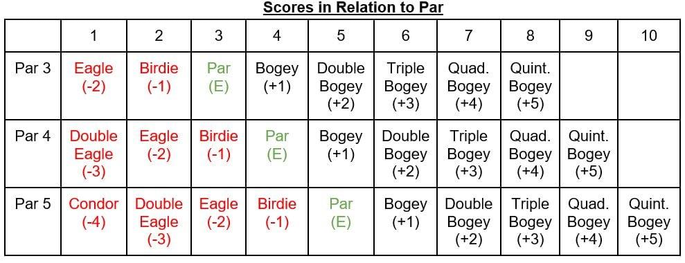 A table showing common scoring terms in relation to Par 3, Par 4, and Par 5 holes.