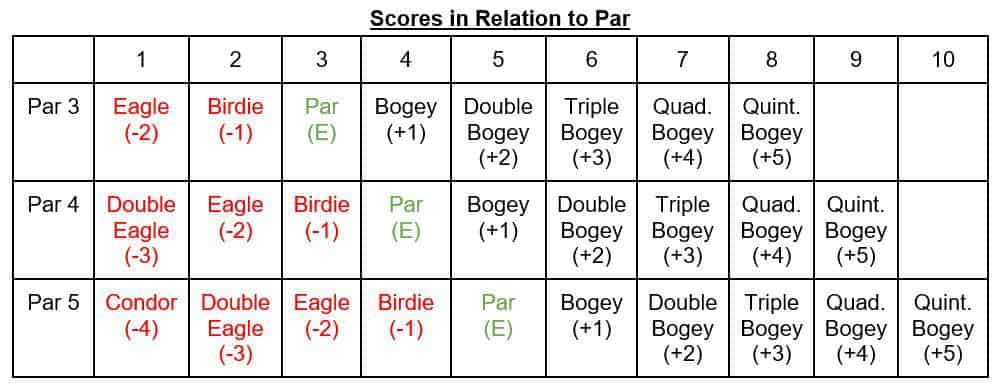 A table showing golf scores in relation to par.