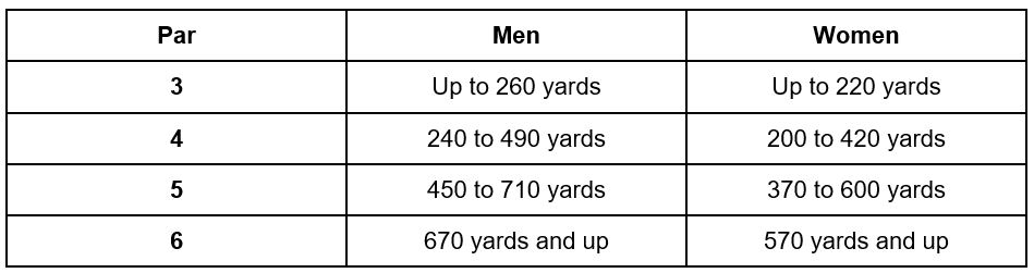 Table showing how par for golf holes are calculated, based on the length of the holes.
