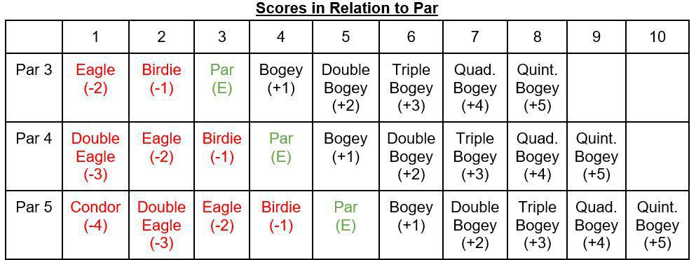 Table showing golf scoring terms in relation to par.