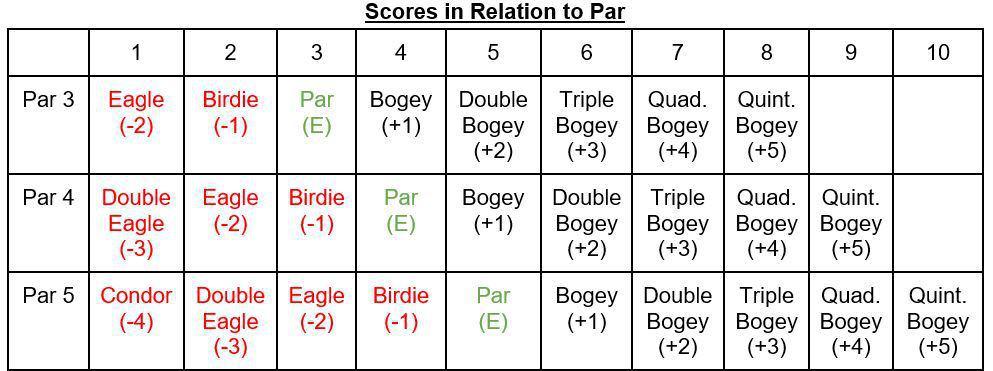 Scores in relation to PAR in Golf