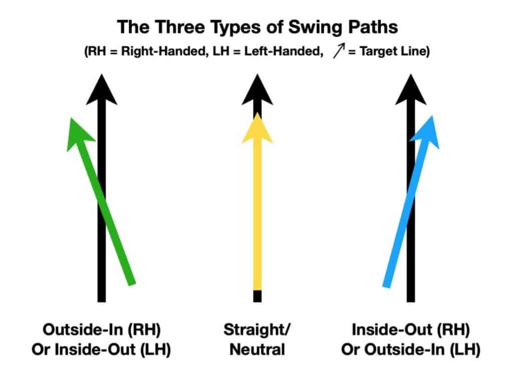 Illustration of the three types of golf swing paths.