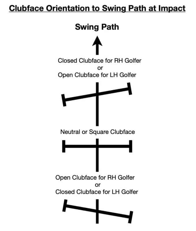 Illustration of clubface orientation to swing path at impact.