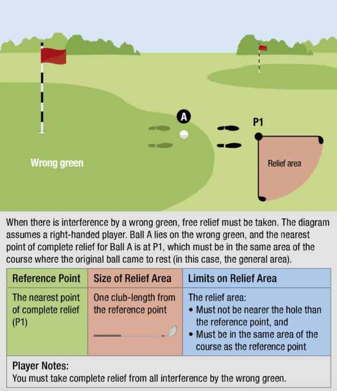 USGA Diagram 13.1f: Free relief from wrong green.