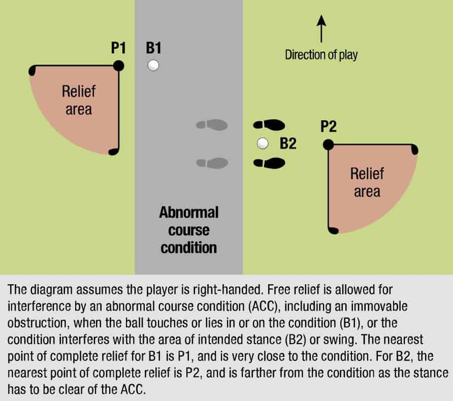 USGA Diagram 16.1a: When relief is allowed for abnormal course conditions.