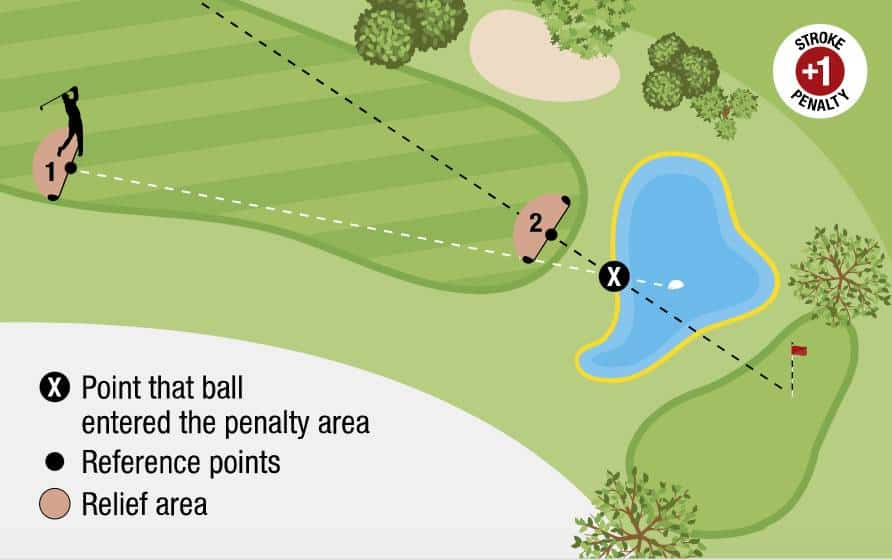 USGA Diagram #1 17.1d: Relief for ball in yellow penalty area.