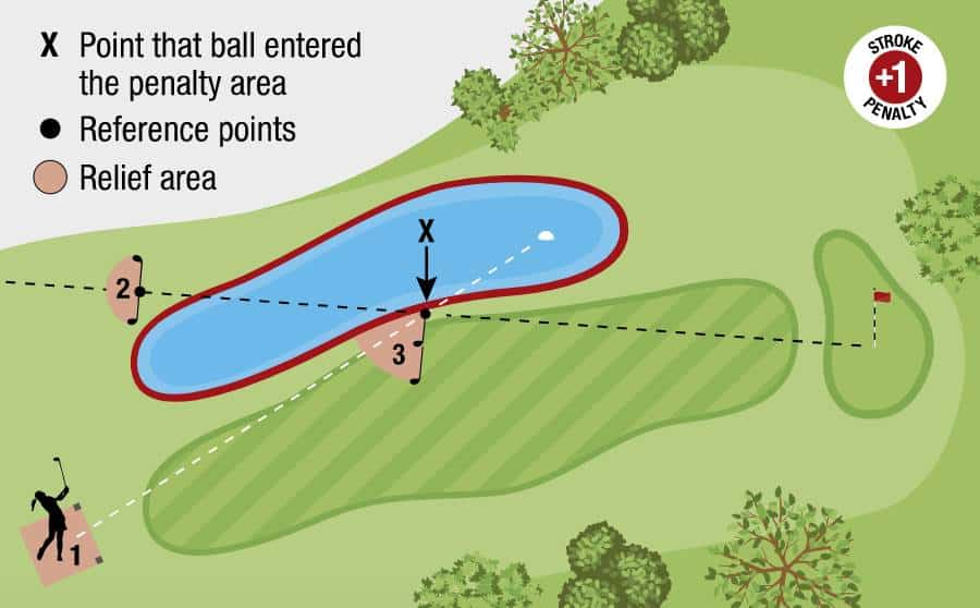 USGA Diagram #2 17.1d: Relief for ball in red penalty area.