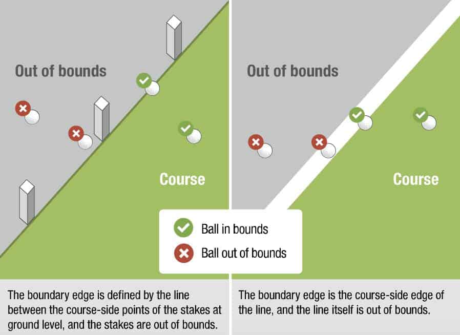 USGA Diagram 18.2a: When ball is out of bounds.