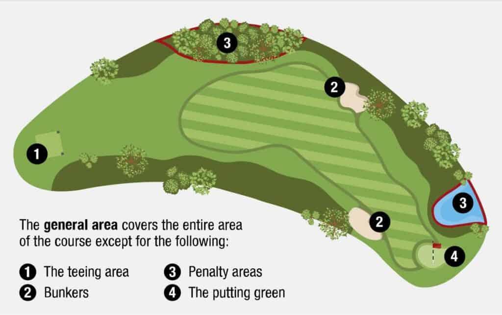 USGA Diagram 2.2: Defined areas of the course.